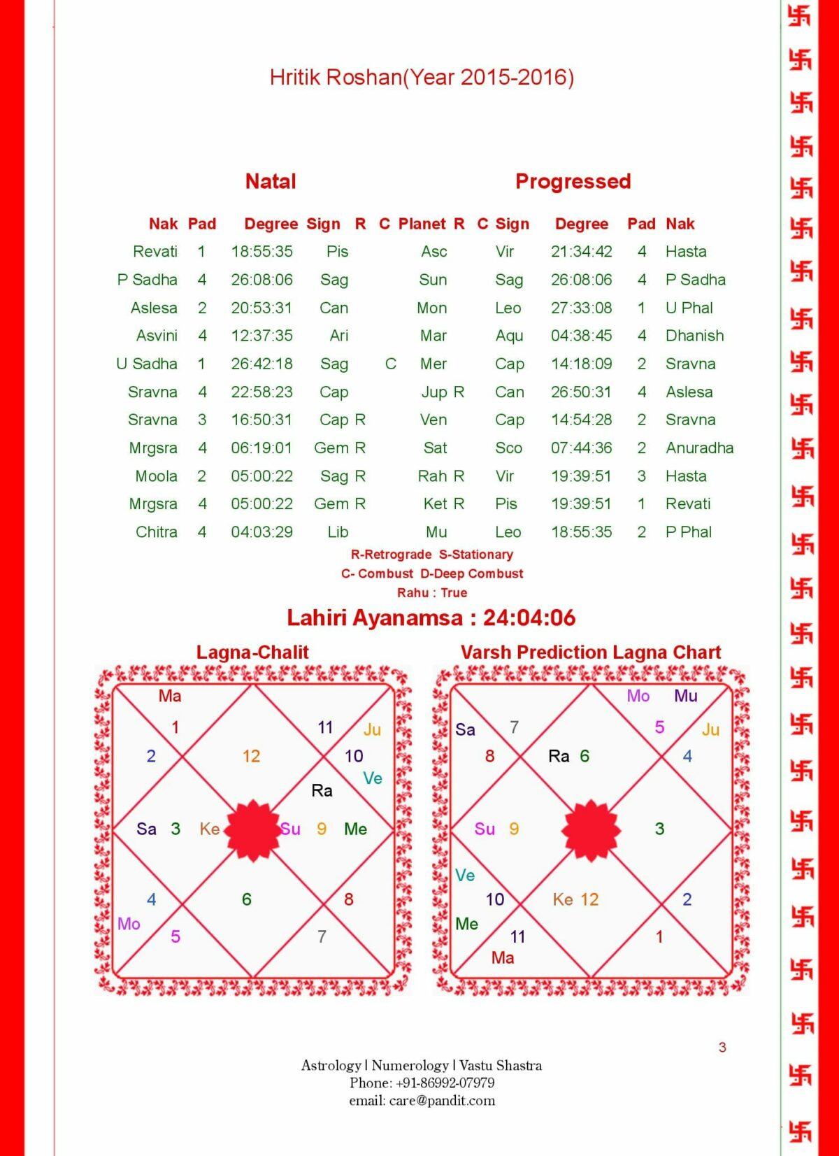 Horoscope Sample 5